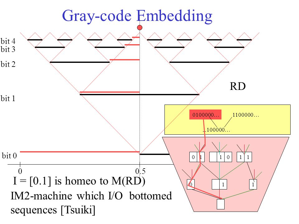 1r.0 Gray-code Embedding 00.5 bit 0 bit 1 bit 2 bit 3 bit 4 011 011110 ⊥ 100000… 0100000…1100000… RD I = [0.1] is homeo to M(RD) IM2-machine which I/O bottomed sequences [Tsuiki]