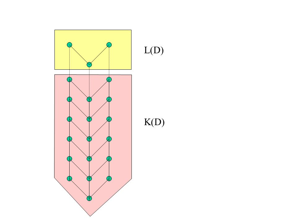 K(D) L(D)