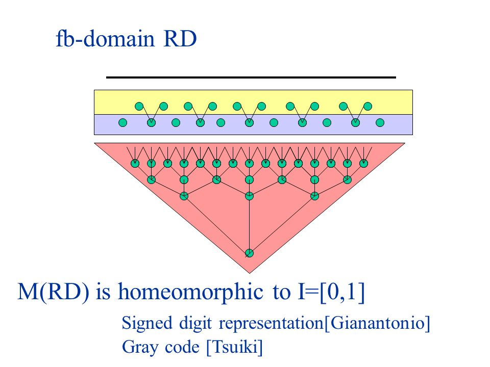 M(RD) is homeomorphic to I=[0,1] Signed digit representation[Gianantonio] Gray code [Tsuiki]