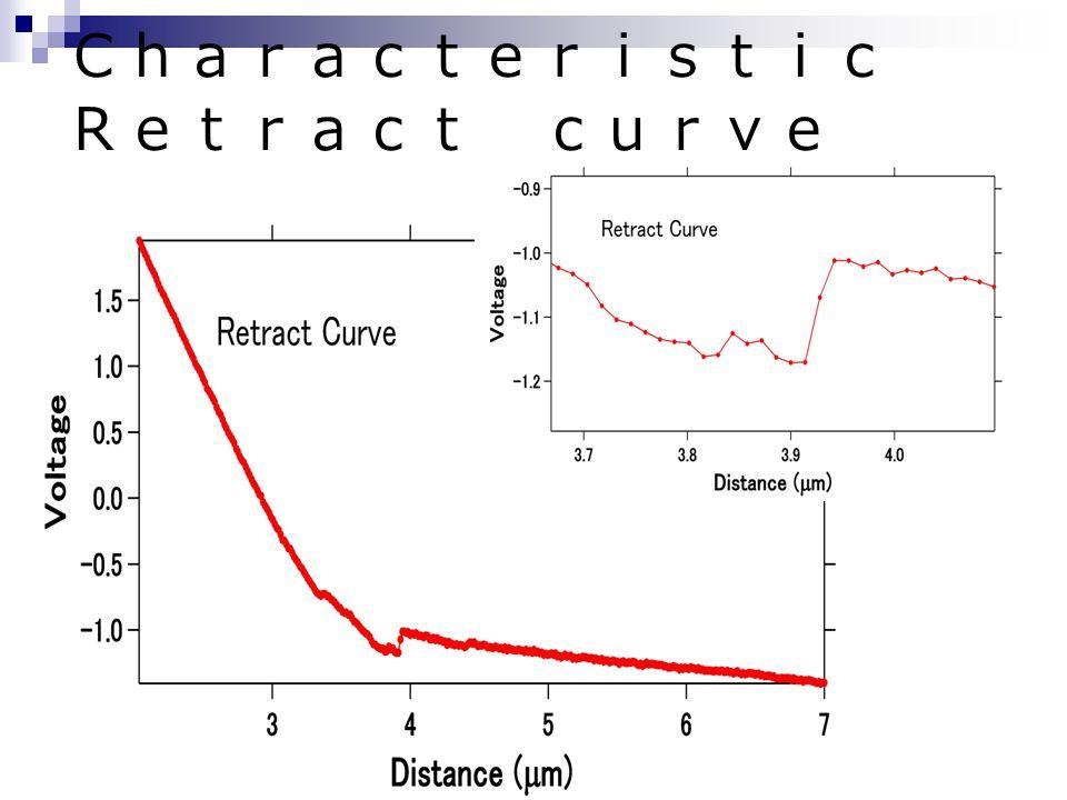 Characteristic Retract curve