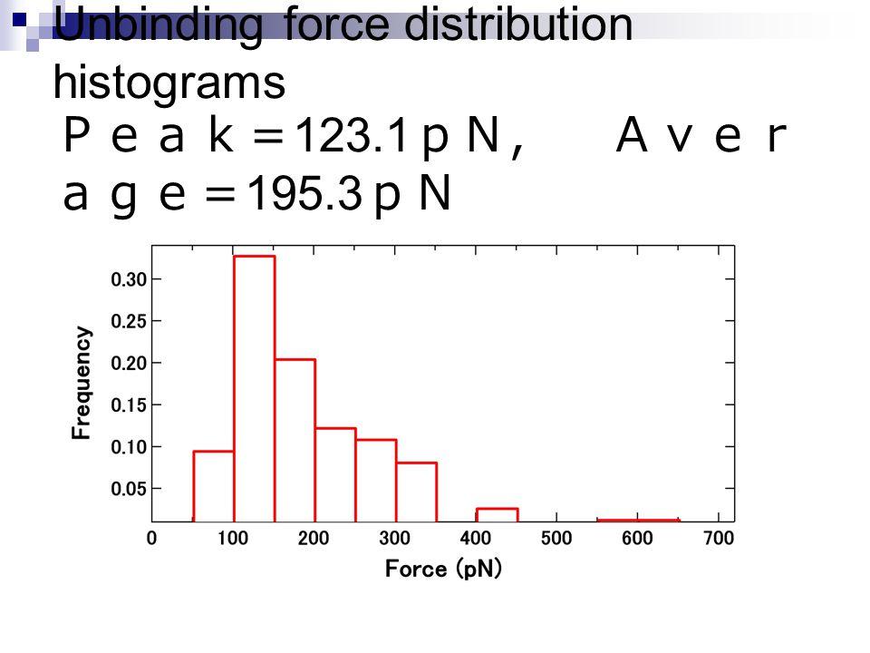 Unbinding force distribution histograms Peak= 123.1 pN, Aver age= 195.3 pN
