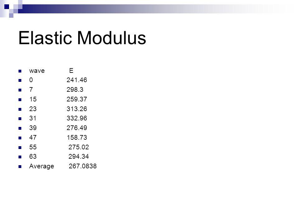 Elastic Modulus wave E 0 241.46 7 298.3 15 259.37 23 313.26 31 332.96 39 276.49 47 158.73 55 275.02 63 294.34 Average 267.0838