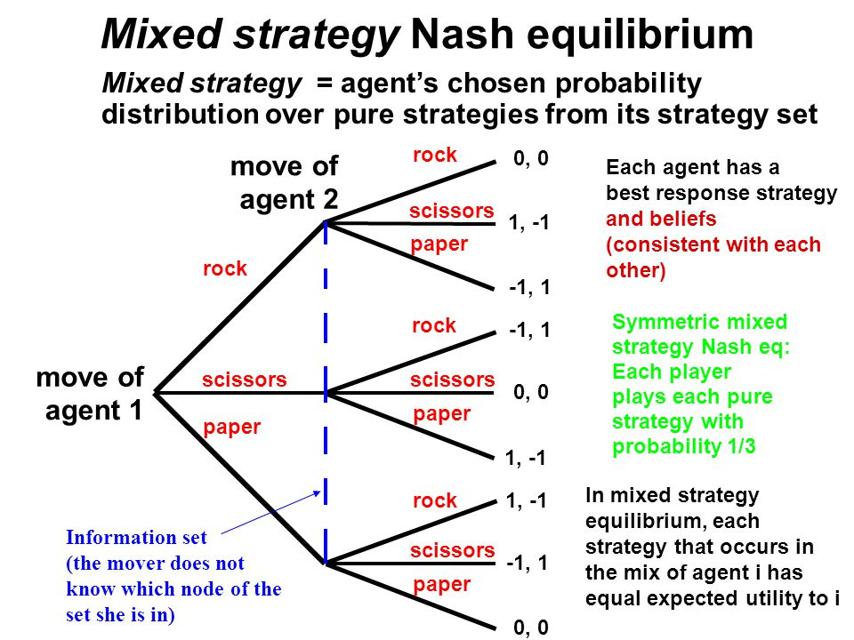 Mixed strategy Nash equilibrium move of agent 1 move of agent 2 rock scissors paper 0, 0 1, -1 -1, 1 Symmetric mixed strategy Nash eq: Each player plays each pure strategy with probability 1/3 Mixed strategy = agent's chosen probability distribution over pure strategies from its strategy set Each agent has a best response strategy and beliefs (consistent with each other) In mixed strategy equilibrium, each strategy that occurs in the mix of agent i has equal expected utility to i Information set (the mover does not know which node of the set she is in)