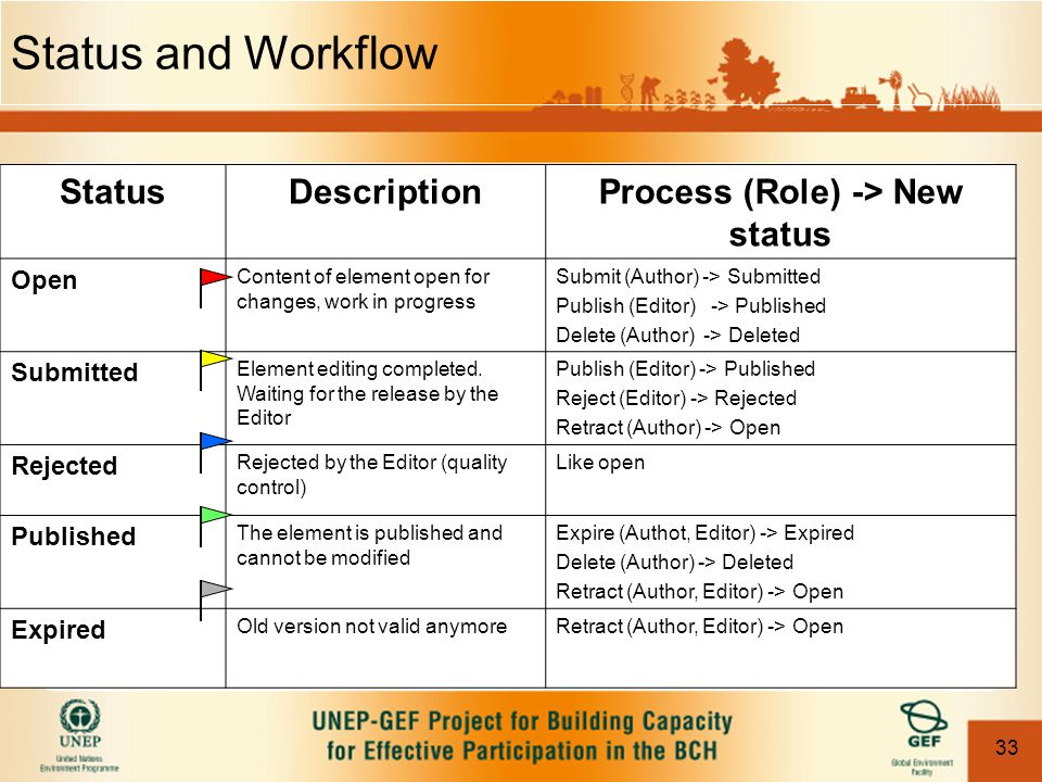 33 Status and Workflow StatusDescriptionProcess (Role) -> New status Open Content of element open for changes, work in progress Submit (Author) -> Sub