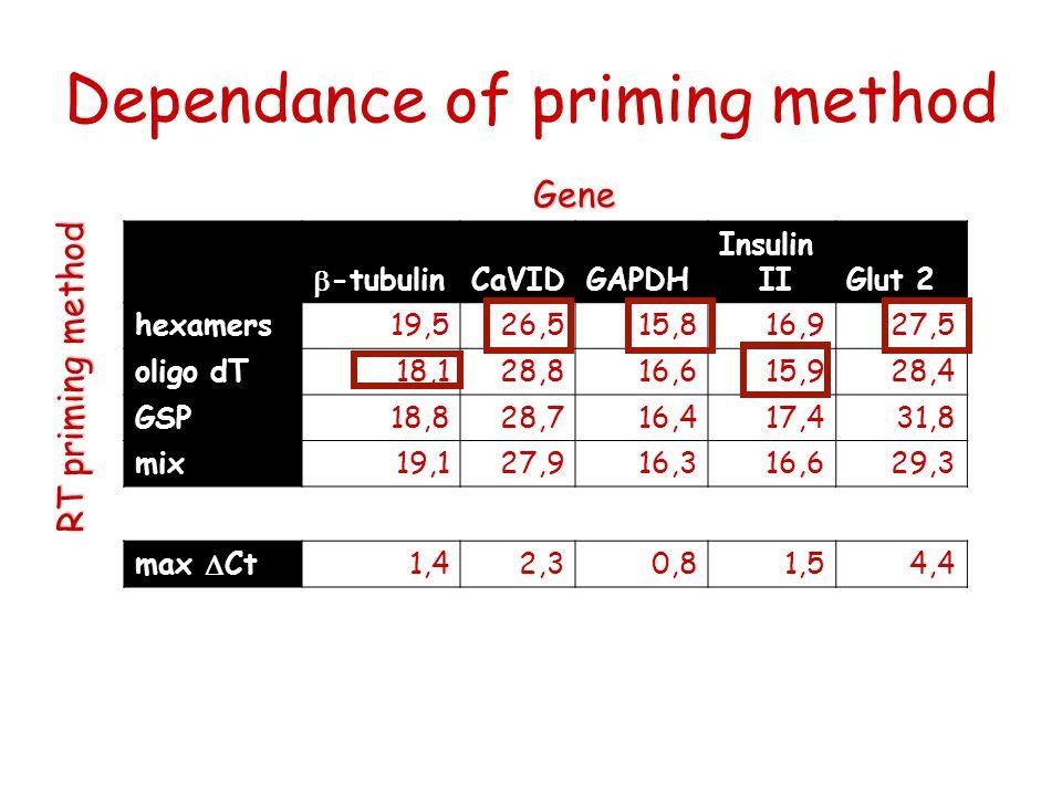 Dependance of priming method  -tubulinCaVIDGAPDH Insulin IIGlut 2 hexamers19,526,515,816,927,5 oligo dT18,128,816,615,928,4 GSP18,828,716,417,431,8 mix19,127,916,316,629,3 max  Ct1,42,30,81,54,4 Gene RT priming method