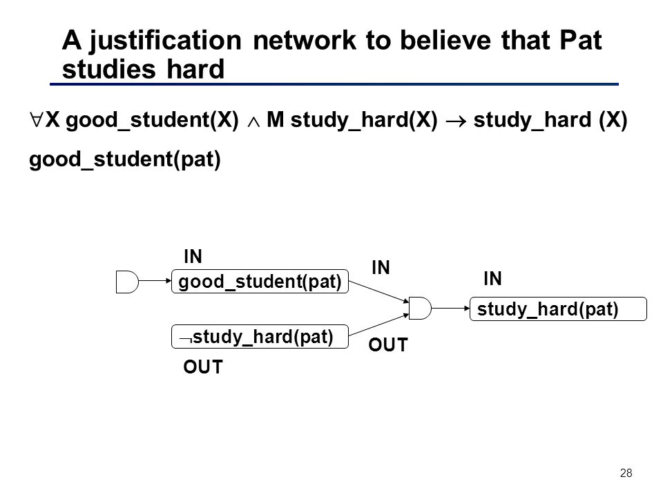 28 A justification network to believe that Pat studies hard  X good_student(X)  M study_hard(X)  study_hard (X) good_student(pat) IN OUT IN OUT  study_hard(pat) study_hard(pat)
