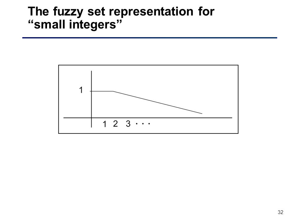 32 The fuzzy set representation for small integers