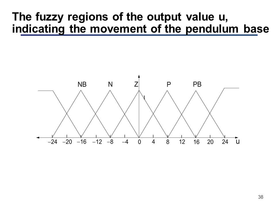 38 The fuzzy regions of the output value u, indicating the movement of the pendulum base