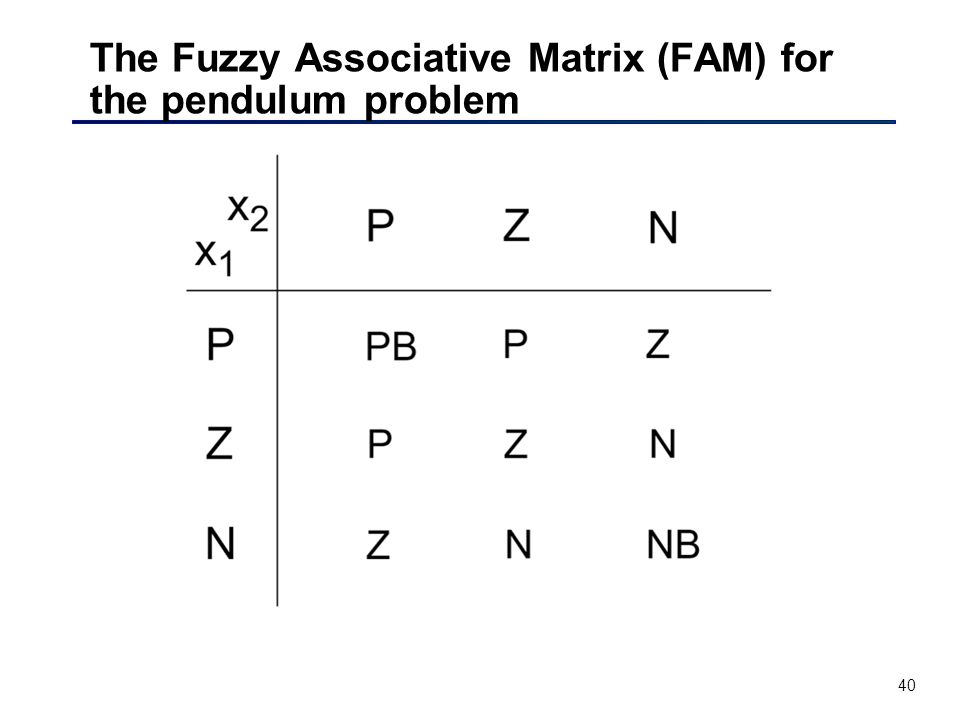 40 The Fuzzy Associative Matrix (FAM) for the pendulum problem