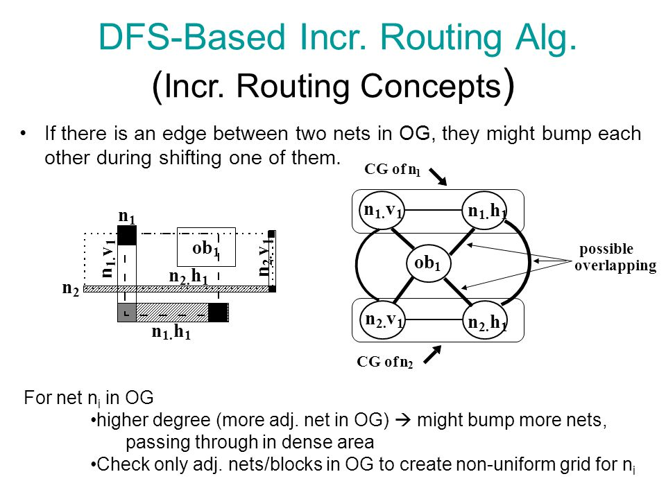 If there is an edge between two nets in OG, they might bump each other during shifting one of them. DFS-Based Incr. Routing Alg. ( Incr. Routing Conce