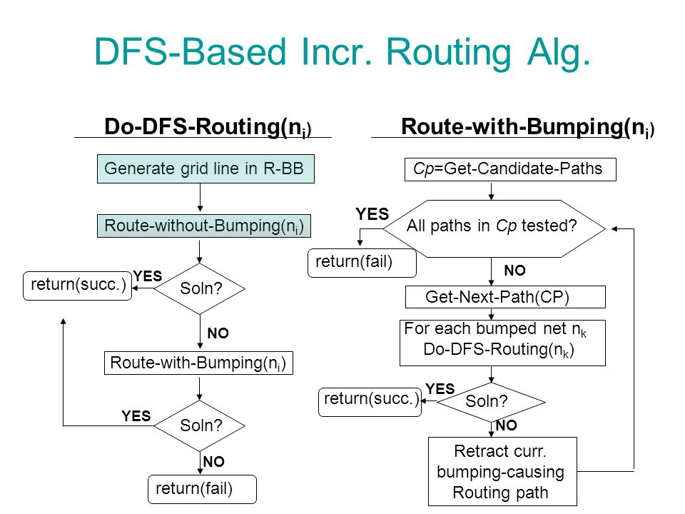 DFS-Based Incr. Routing Alg. Generate grid line in R-BB Soln.