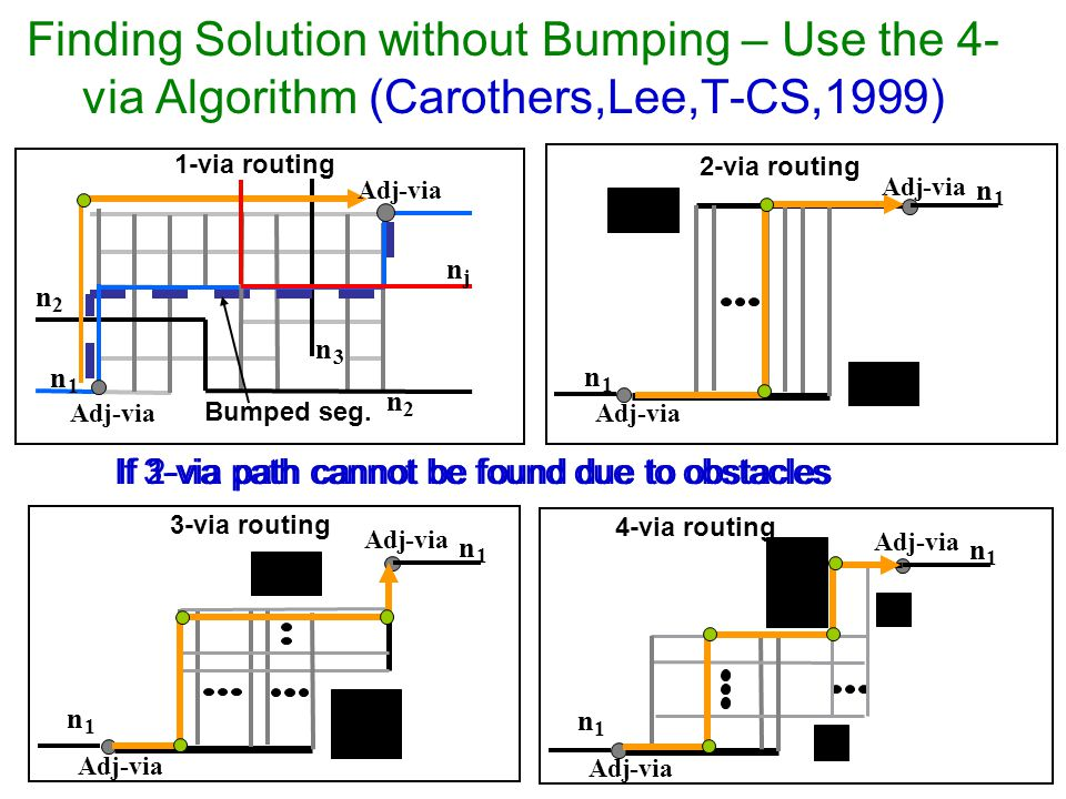 Finding Solution without Bumping – Use the 4- via Algorithm (Carothers,Lee,T-CS,1999) n 1 n 2 n 3 n 2 1-via routing Adj-via Adj-via n 1 n 1 2-via routing Adj-via Adj-via n 1 n 1 3-via routing Adj-via Adj-via n 1 n 1 cv 4-via routing Adj-via Adj-via n j Bumped seg.