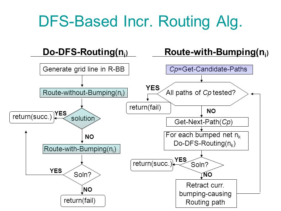 DFS-Based Incr. Routing Alg. For each bumped net n k Do-DFS-Routing(n k ) Soln? Retract curr. bumping-causing Routing path All paths of Cp tested? ret