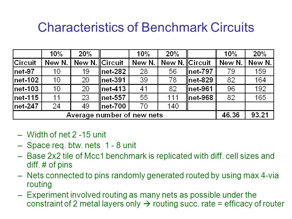 Characteristics of Benchmark Circuits –Width of net 2 -15 unit –Space req. btw. nets 1 - 8 unit –Base 2x2 tile of Mcc1 benchmark is replicated with di
