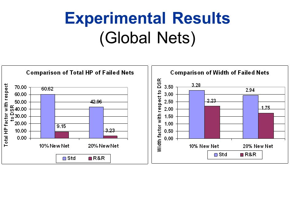 Experimental Results (Global Nets)
