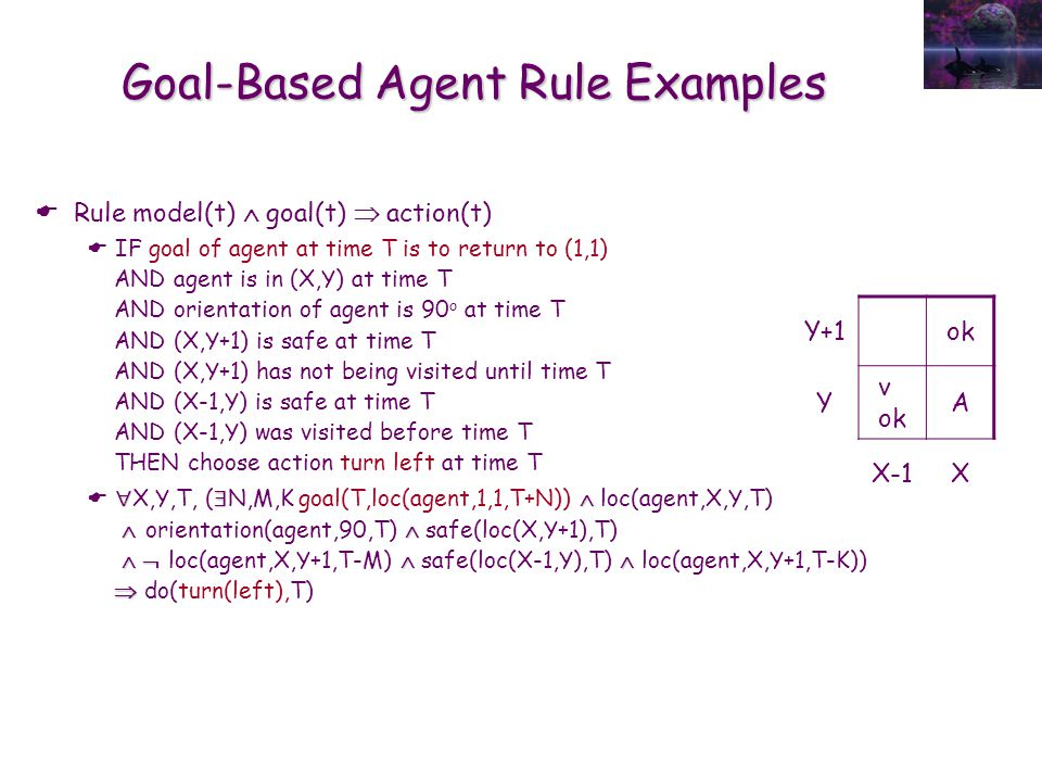 Goal-Based Agent Rule Examples  Rule model(t)  goal(t)  action(t)  IF goal of agent at time T is to return to (1,1) AND agent is in (X,Y) at time