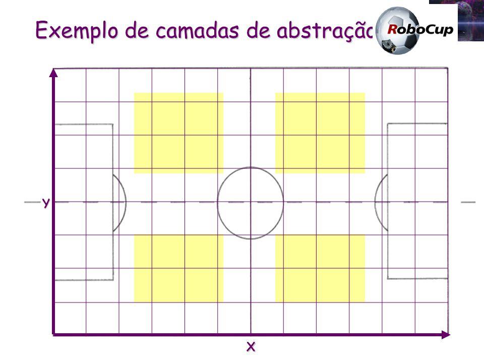 Exemplo de camadas de abstração: X Y