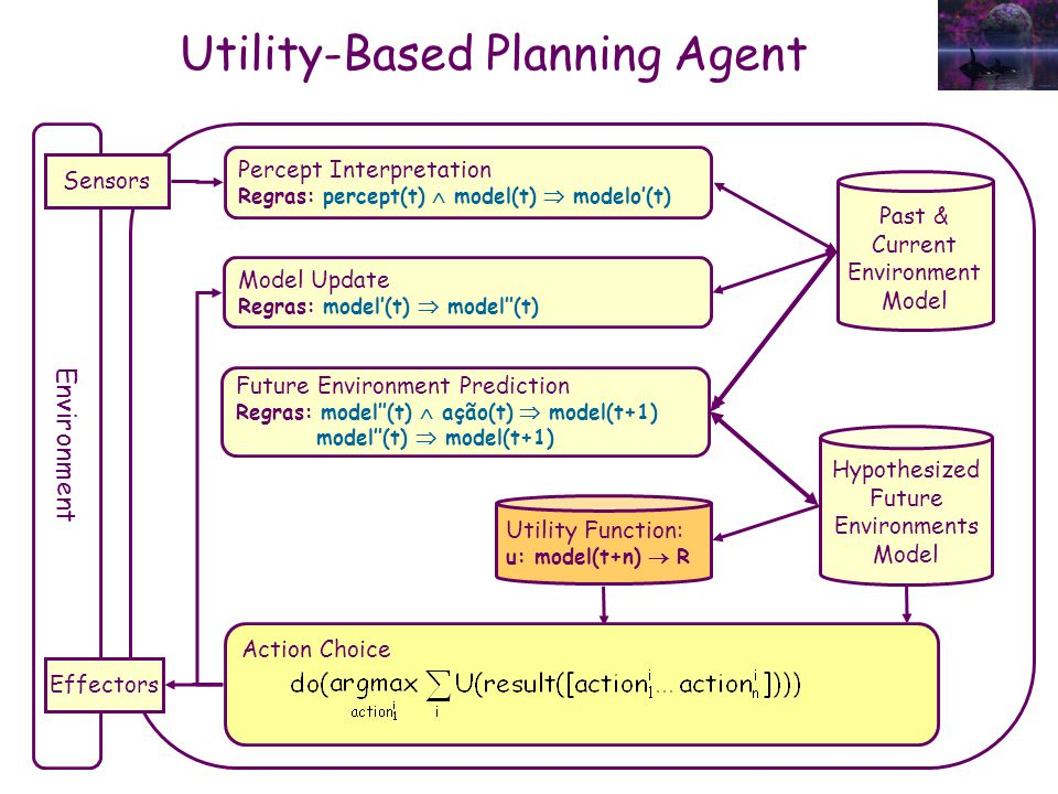Utility-Based Planning Agent Environment Sensors Effectors Past & Current Environment Model Percept Interpretation Regras: percept(t)  model(t)  mod