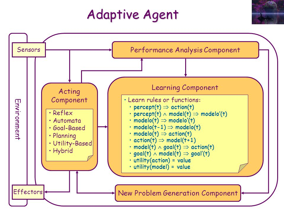Learning Component Performance Analysis Component Adaptive Agent Environment Sensors Effectors Acting Component New Problem Generation Component Refle