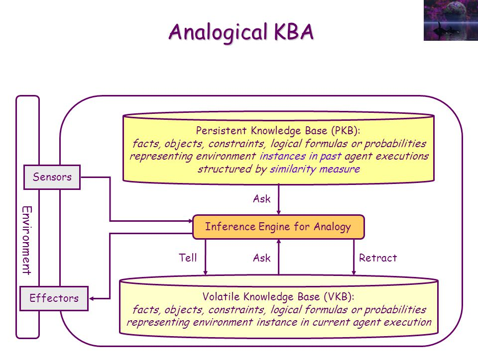 Ask Tell Analogical KBA Environment Sensors Effectors Persistent Knowledge Base (PKB): facts, objects, constraints, logical formulas or probabilities