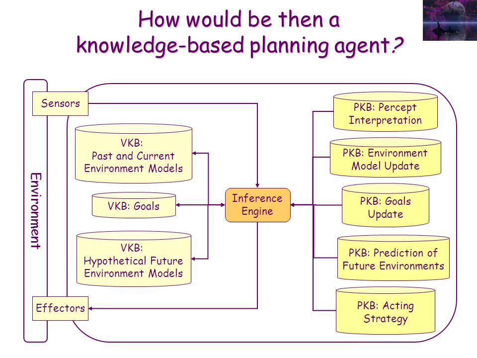 How would be then a knowledge-based planning agent? Environment Sensors Effectors VKB: Past and Current Environment Models VKB: Hypothetical Future En