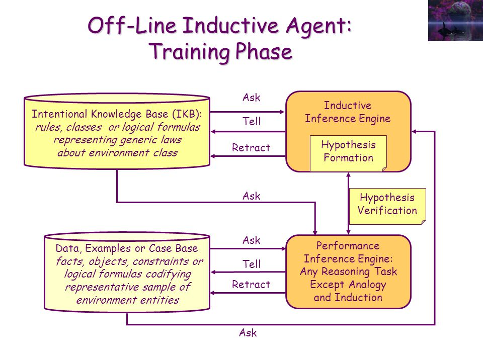 Off-Line Inductive Agent: Training Phase Data, Examples or Case Base facts, objects, constraints or logical formulas codifying representative sample o
