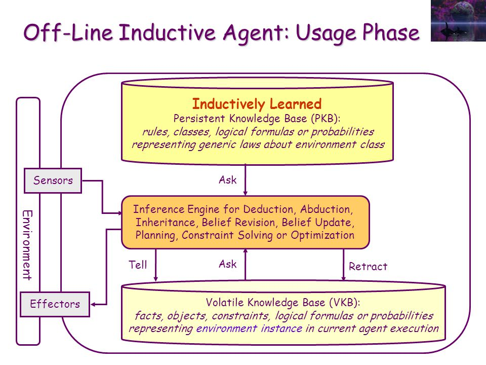 Off-Line Inductive Agent: Usage Phase Ask Tell Environment Sensors Effectors Inductively Learned Persistent Knowledge Base (PKB): rules, classes, logi