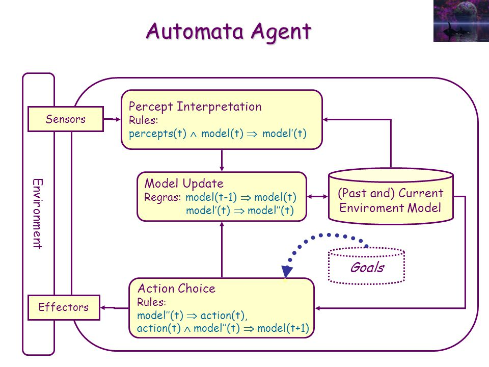 Automata Agent Environment Sensors Effectors (Past and) Current Enviroment Model Percept Interpretation Rules: percepts(t)  model(t)  model'(t) Acti