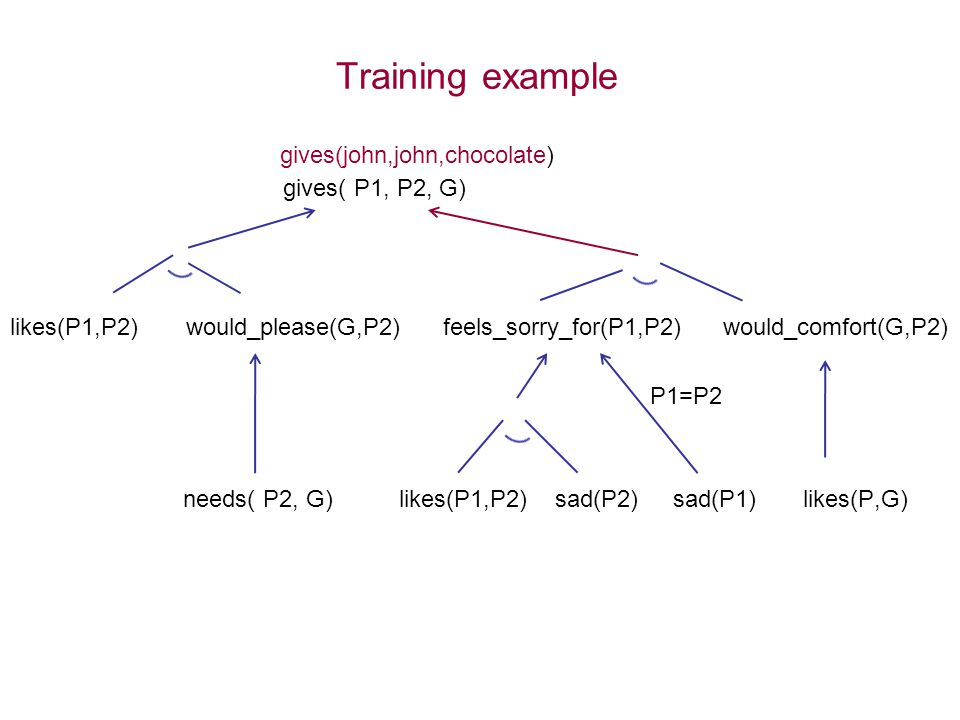 Training example gives( P1, P2, G) likes(P1,P2) would_please(G,P2) feels_sorry_for(P1,P2) would_comfort(G,P2) P1=P2 needs( P2, G) likes(P1,P2) sad(P2)