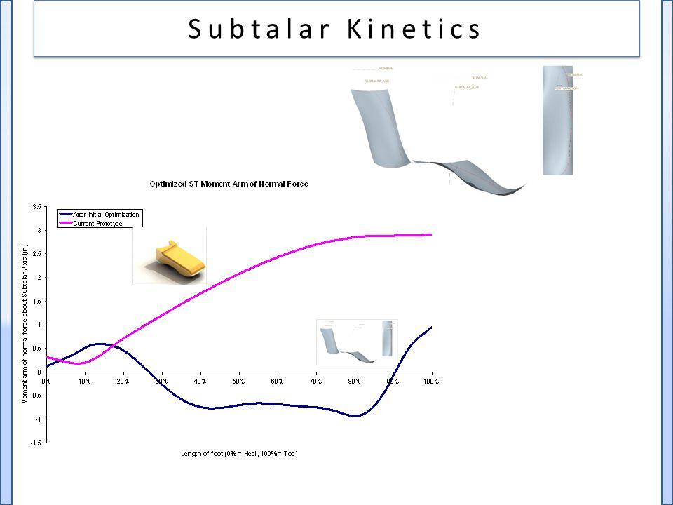 Subtalar Kinetics