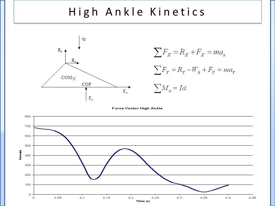 High Ankle Kinetics RyRy W RxRx FxFx FyFy COM COP