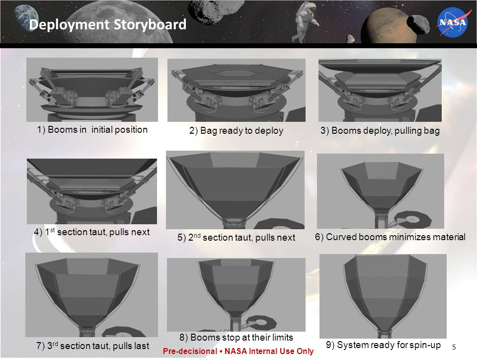 5 Pre-decisional NASA Internal Use Only Deployment Storyboard 1) Booms in initial position 2) Bag ready to deploy3) Booms deploy, pulling bag 4) 1 st