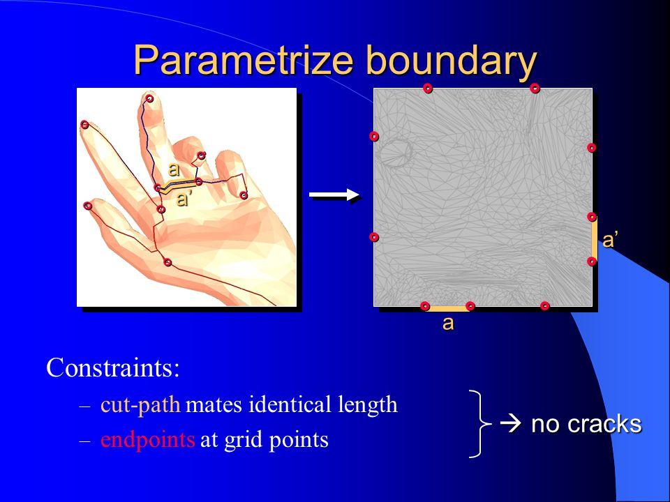 Parametrize boundary Constraints: – cut-path mates identical length – endpoints at grid points a a' a a'  no cracks