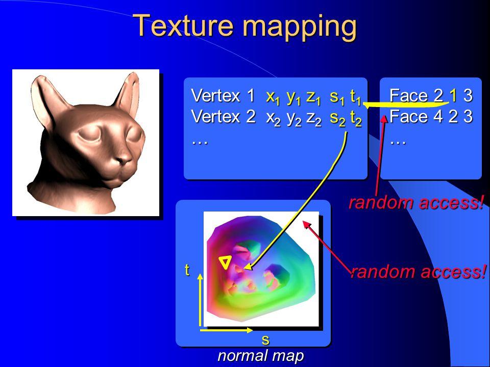 Texture mapping Vertex 1 x 1 y 1 z 1 Vertex 2 x 2 y 2 z 2 … s1 t1s1 t1s2 t2s2 t2s1 t1s1 t1s2 t2s2 t2 normal map s t Face 2 1 3 Face 4 2 3 … random access!