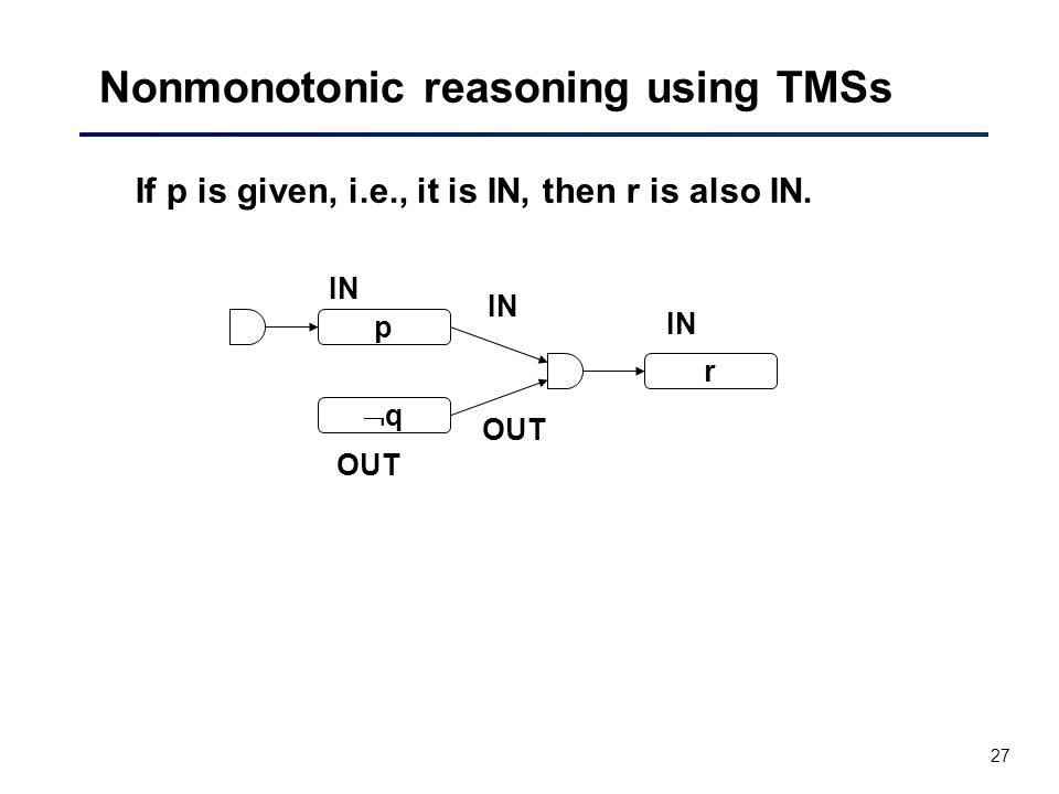 27 Nonmonotonic reasoning using TMSs If p is given, i.e., it is IN, then r is also IN.