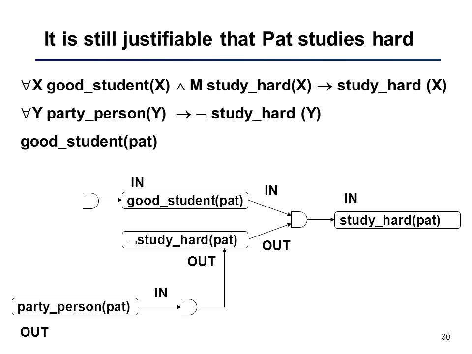 30 It is still justifiable that Pat studies hard  X good_student(X)  M study_hard(X)  study_hard (X)  Y party_person(Y)   study_hard (Y) good_student(pat) IN OUT IN OUT  study_hard(pat) study_hard(pat) party_person(pat) OUT IN