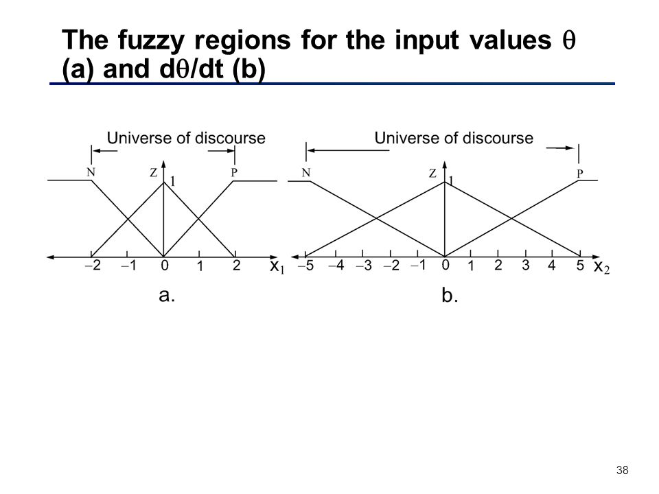 38 The fuzzy regions for the input values  (a) and d  /dt (b)