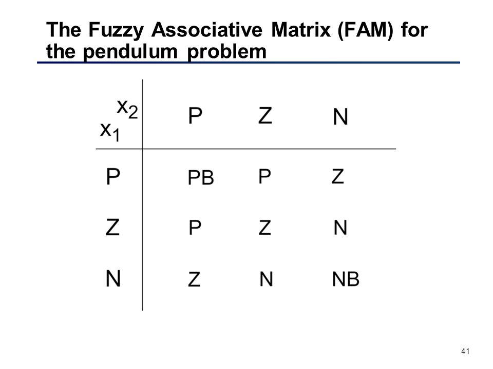 41 The Fuzzy Associative Matrix (FAM) for the pendulum problem