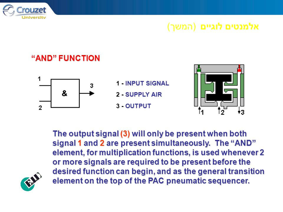אלמנטים לוגיים ( המשך ) 1 - INPUT SIGNAL 2 - SUPPLY AIR 3 - OUTPUT AND FUNCTION The output signal (3) will only be present when both signal 1 and 2 are present simultaneously.