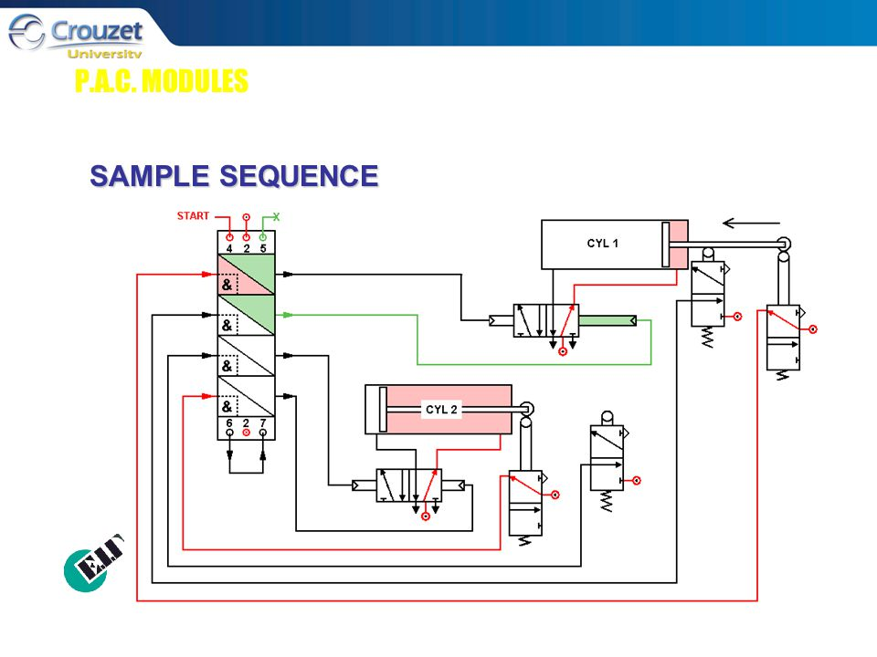 P.A.C. MODULES SAMPLE SEQUENCE