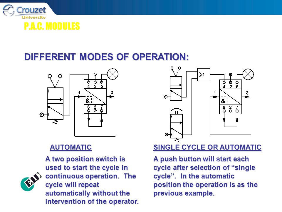 P.A.C. MODULES DIFFERENT MODES OF OPERATION: AUTOMATIC SINGLE CYCLE OR AUTOMATIC A two position switch is used to start the cycle in continuous operat