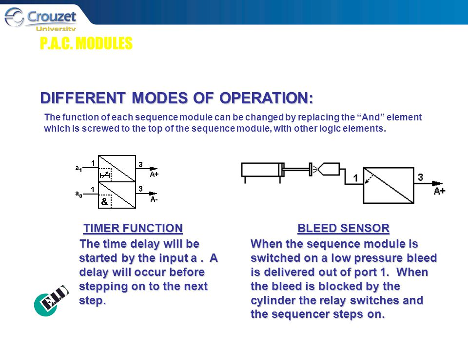 P.A.C. MODULES DIFFERENT MODES OF OPERATION: TIMER FUNCTION BLEED SENSOR The time delay will be started by the input a. A delay will occur before step