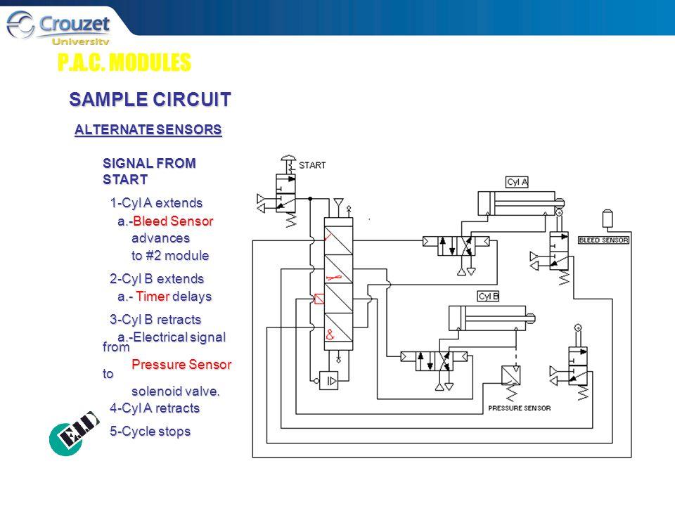 P.A.C. MODULES SAMPLE CIRCUIT ALTERNATE SENSORS SIGNAL FROM START 1-Cyl A extends 1-Cyl A extends a.-Bleed Sensor a.-Bleed Sensor advances advances to
