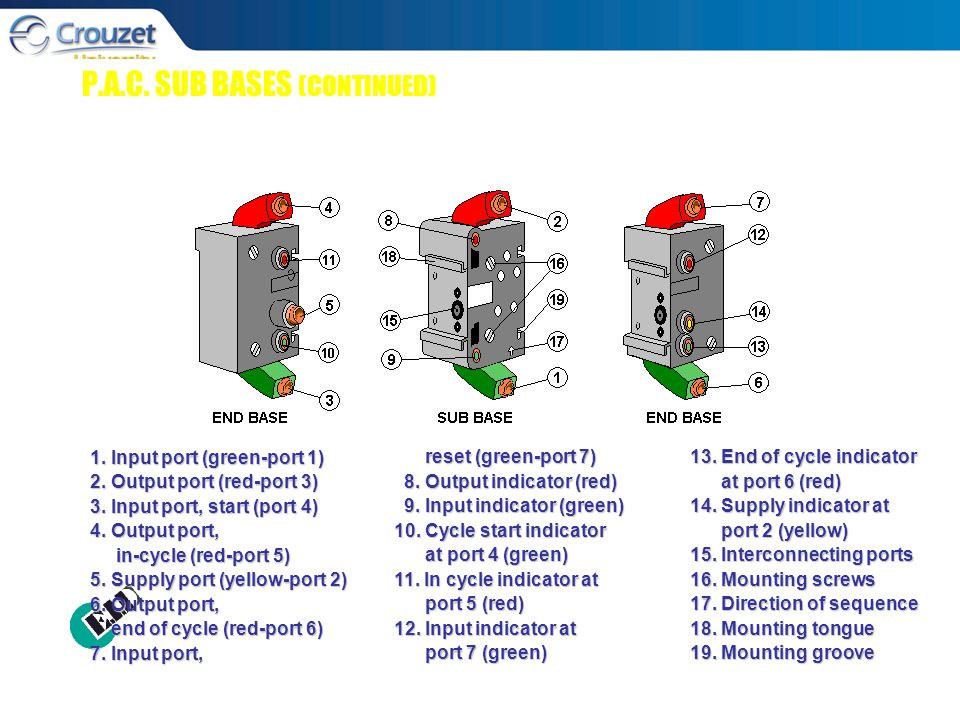 1. Input port (green-port 1) 2. Output port (red-port 3) 3.