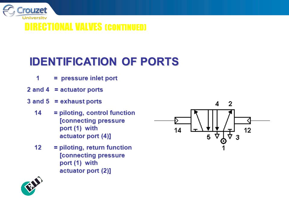 DIRECTIONAL VALVES (CONTINUED) IDENTIFICATION OF PORTS 1= pressure inlet port 2 and 4 = actuator ports 3 and 5 = exhaust ports 14= piloting, control function [connecting pressure port (1) with actuator port (4)] 14= piloting, control function [connecting pressure port (1) with actuator port (4)] 12= piloting, return function [connecting pressure port (1) with actuator port (2)] 12= piloting, return function [connecting pressure port (1) with actuator port (2)]