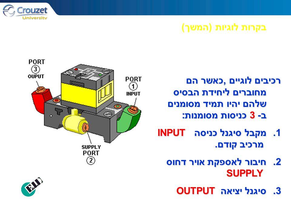 בקרות לוגיות ( המשך ) רכיבים לוגיים,כאשר הם מחוברים ליחידת הבסיס שלהם יהיו תמיד מסומנים ב-3 כניסות מסומנות: 1.מקבל סיגנל כניסה INPUT מרכיב קודם. 2.חיב