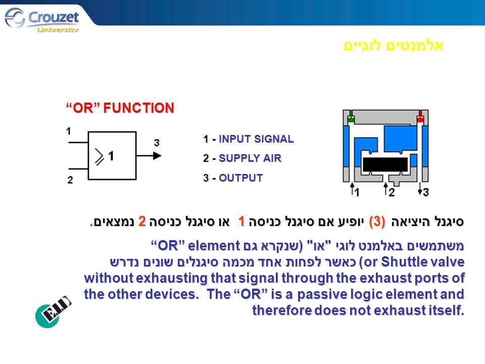 """אלמנטים לוגיים 1 - INPUT SIGNAL 2 - SUPPLY AIR 3 - OUTPUT """"OR"""" FUNCTION סיגנל היציאה (3) יופיע אם סיגנל כניסה 1 או סיגנל כניסה 2 נמצאים. משתמשים באלמנ"""