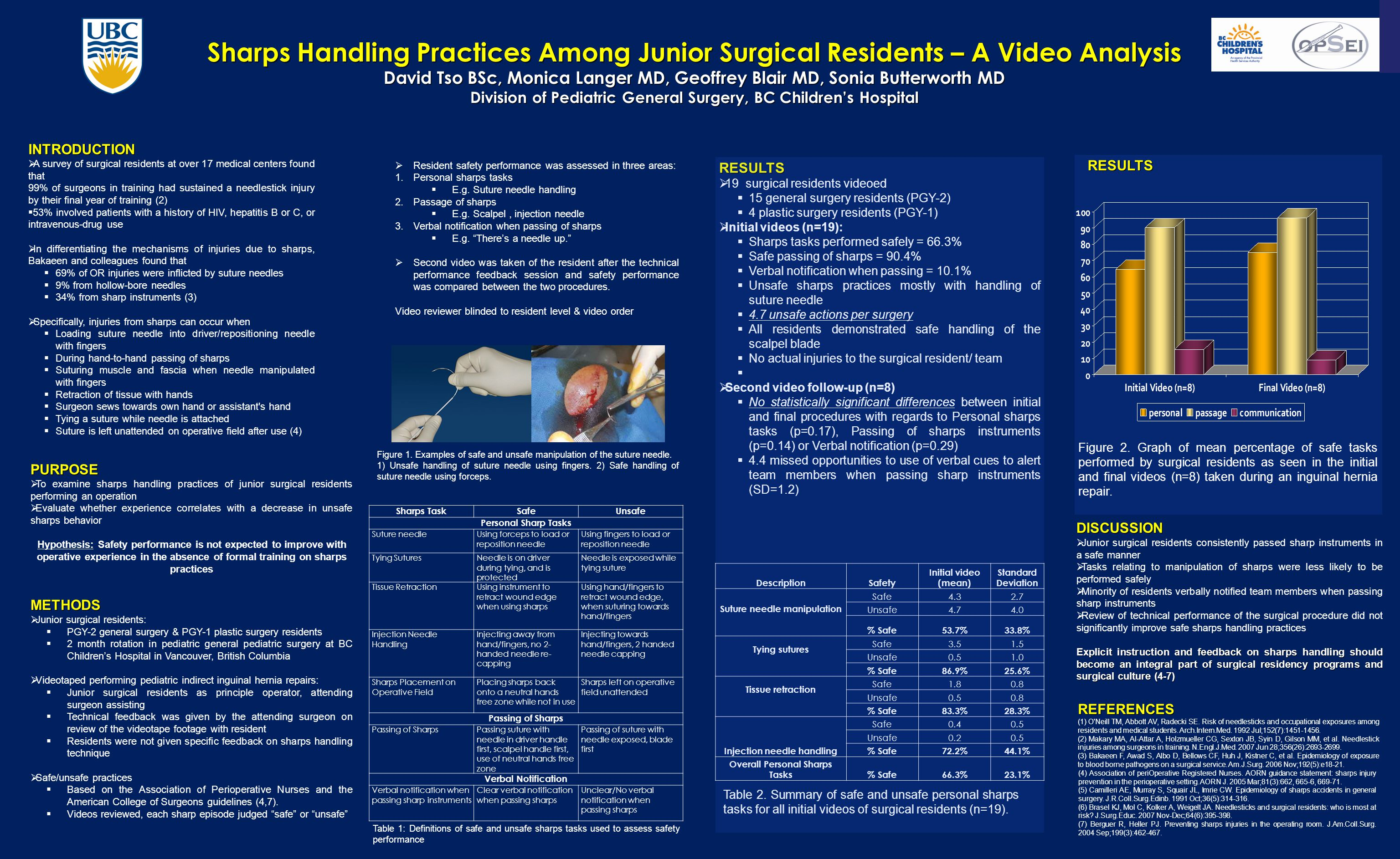 Sharps Handling Practices Among Junior Surgical Residents – A Video Analysis David Tso BSc, Monica Langer MD, Geoffrey Blair MD, Sonia Butterworth MD Division of Pediatric General Surgery, BC Children's Hospital INTRODUCTION  A survey of surgical residents at over 17 medical centers found that 99% of surgeons in training had sustained a needlestick injury by their final year of training (2)  53% involved patients with a history of HIV, hepatitis B or C, or intravenous-drug use  In differentiating the mechanisms of injuries due to sharps, Bakaeen and colleagues found that  69% of OR injuries were inflicted by suture needles  9% from hollow-bore needles  34% from sharp instruments (3)  Specifically, injuries from sharps can occur when  Loading suture needle into driver/repositioning needle with fingers  During hand-to-hand passing of sharps  Suturing muscle and fascia when needle manipulated with fingers  Retraction of tissue with hands  Surgeon sews towards own hand or assistant s hand  Tying a suture while needle is attached  Suture is left unattended on operative field after use (4) REFERENCES (1) O Neill TM, Abbott AV, Radecki SE.