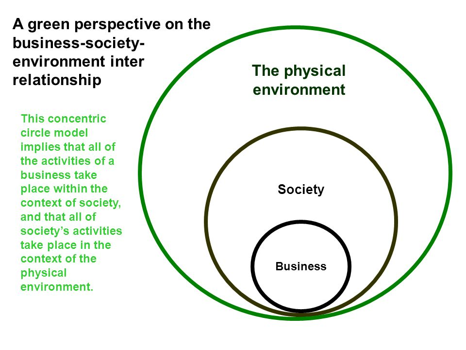 The physical environment Society Business A green perspective on the business-society- environment inter relationship This concentric circle model implies that all of the activities of a business take place within the context of society, and that all of society's activities take place in the context of the physical environment.