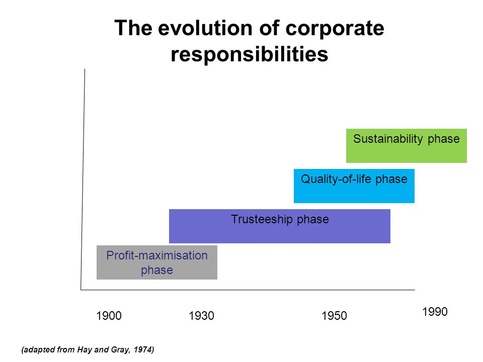 Profit-maximisation phase 190019301950 1990 Trusteeship phase Quality-of-life phase Sustainability phase The evolution of corporate responsibilities (adapted from Hay and Gray, 1974)